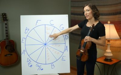 Key Signatures & the Circle of Fifths